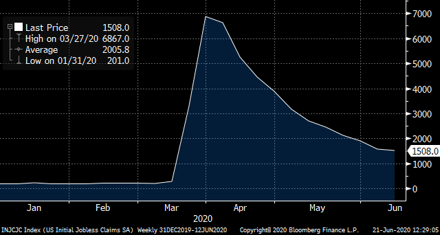 U.S. Initial Weekly Jobless Claims -- Source: U.S. Department of Labor & Bloomberg