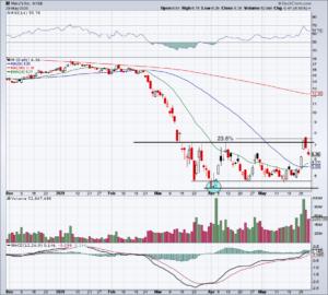 chart of Macy's stock
