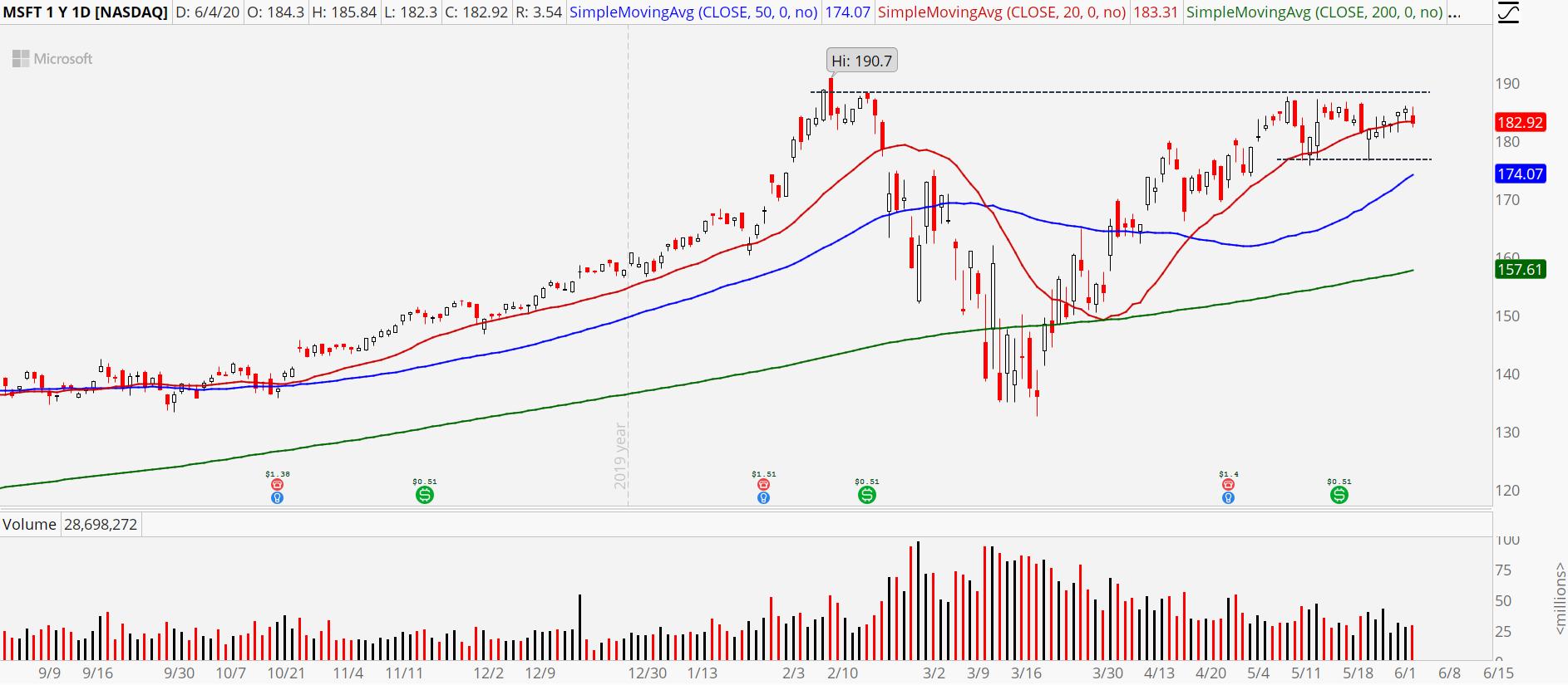 Microsoft (MSFT) stock