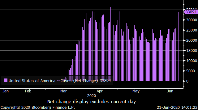 Net Change in U.S. Cases -- Source: Bloomberg from Compiled Data
