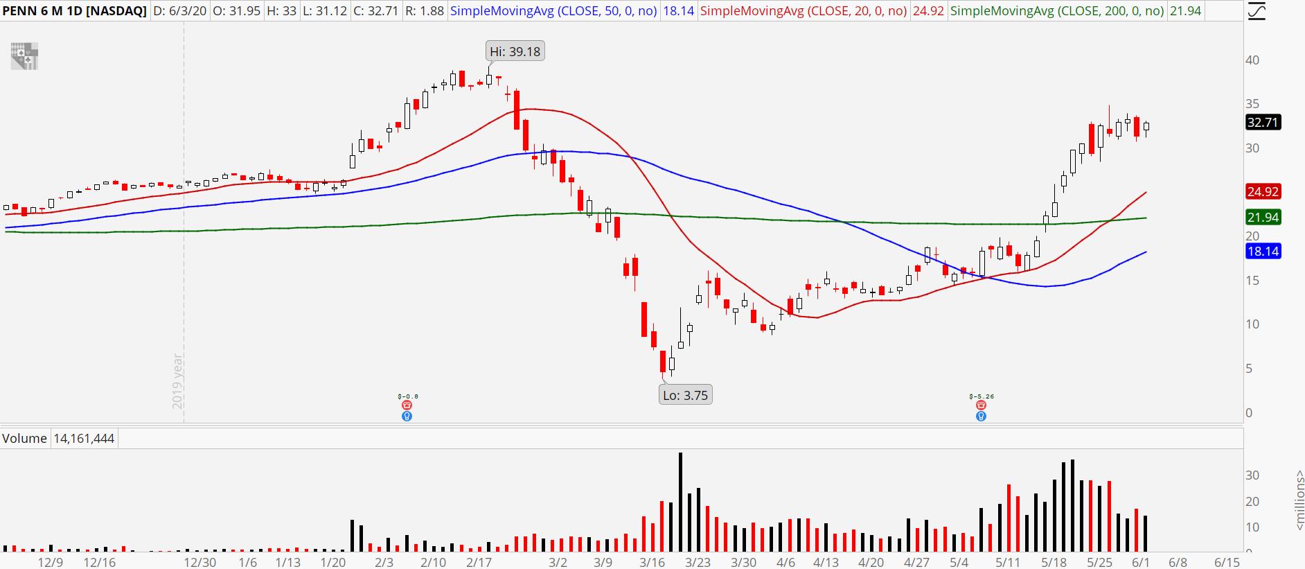 PENN Stock Chart