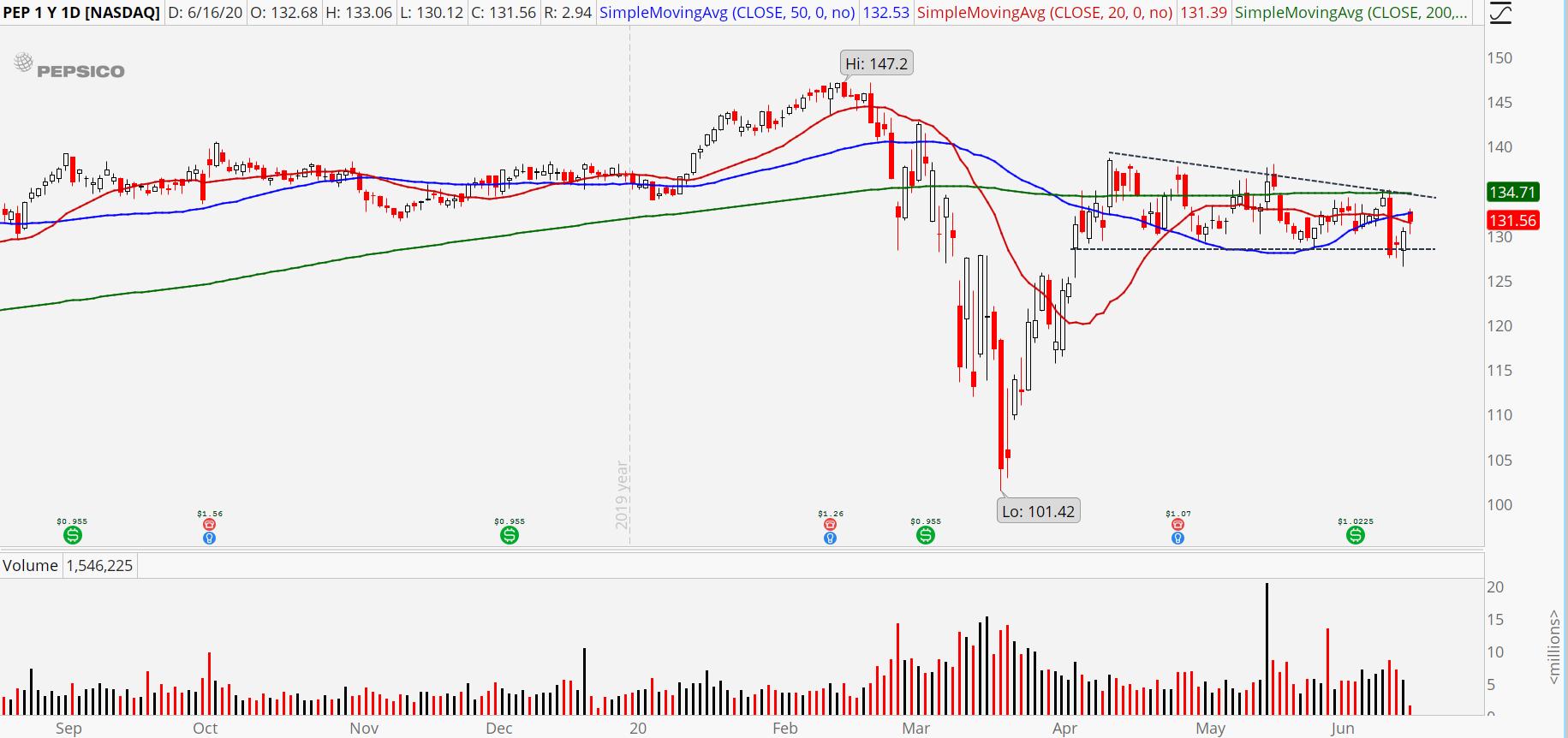 Consumer Staples Stocks to Sell: PepsiCo (PEP)
