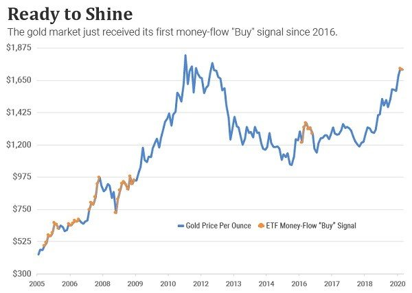 "Chart showing money flow ""buy"" signals"
