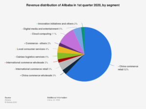 Alibaba is diversifying