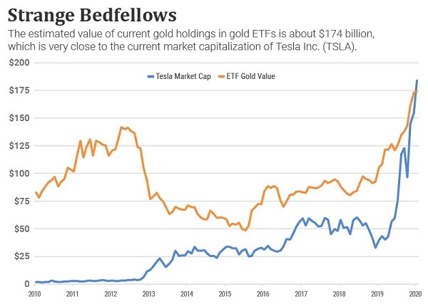 Chart comparing Tesla's market cap and the worth of tgold in gold ETFs over time