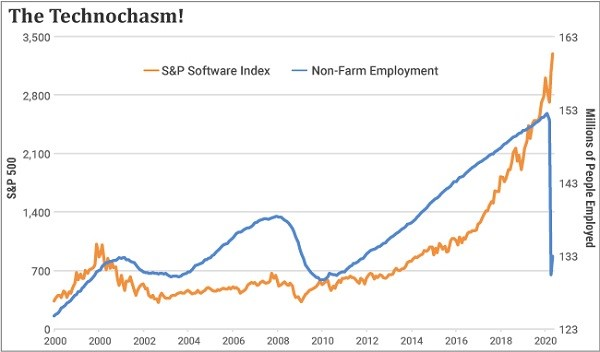 Chart comparing S&P Software Index to U.S. employment
