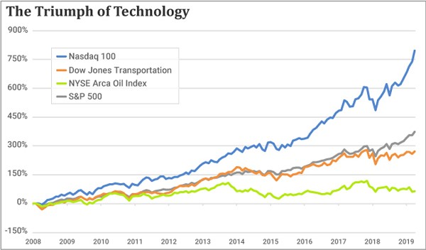 Chart comparing the Dow Jones, Nasdaq, S&P 500 and NYSEARCA oil index gains since 2008