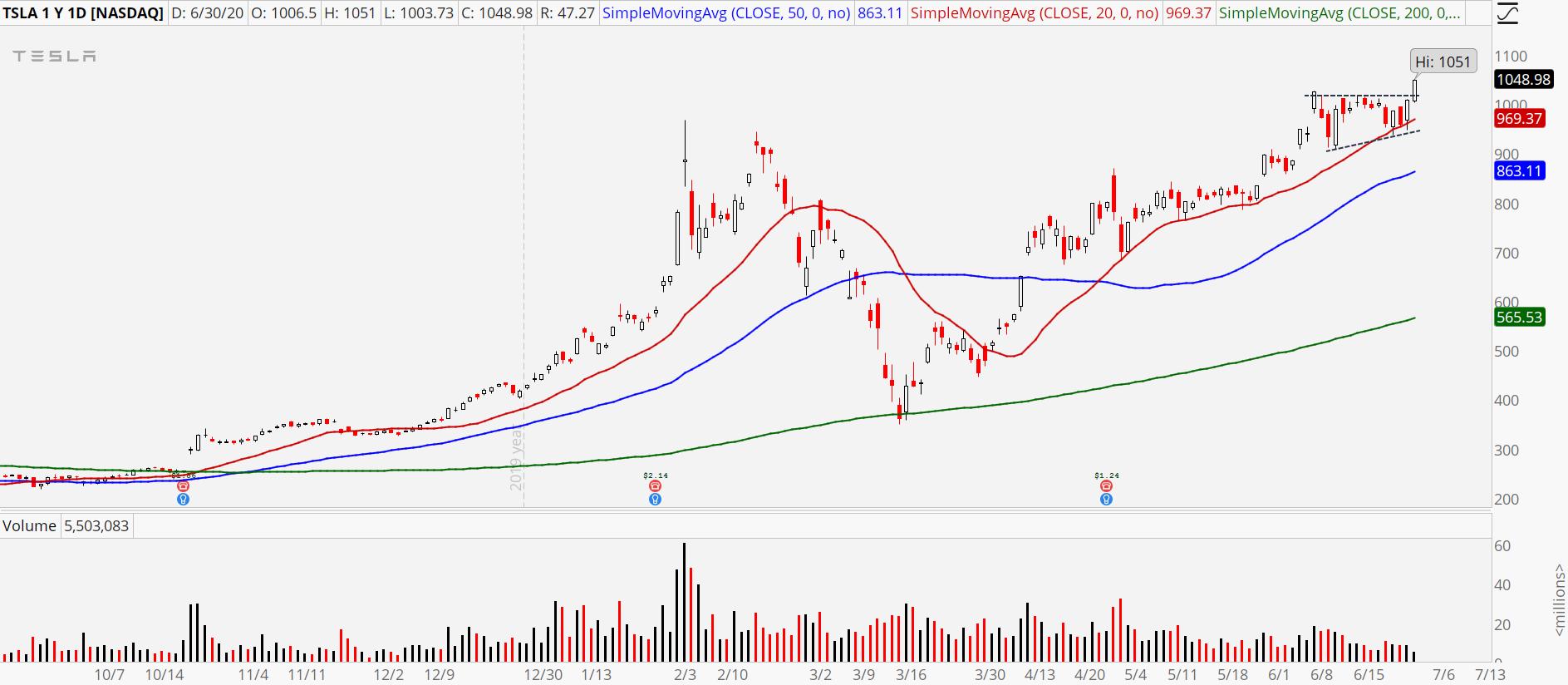 Breakout Stocks: TSLA