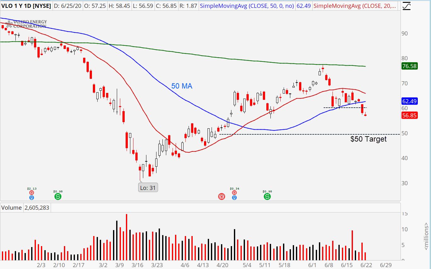 Energy Stocks Valero Energy (VLO)