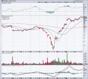 Chart of Wayfair stock