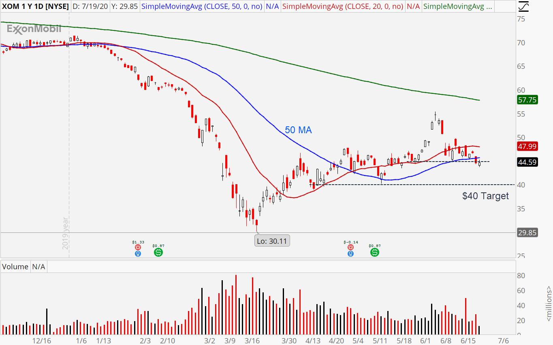 Energy Stocks Rolling Over: Exxon Mobil (XOM)