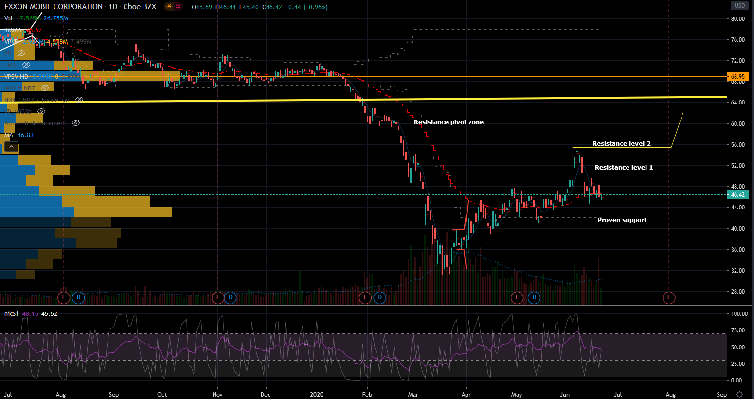 Exxon Mobil Stock Chart