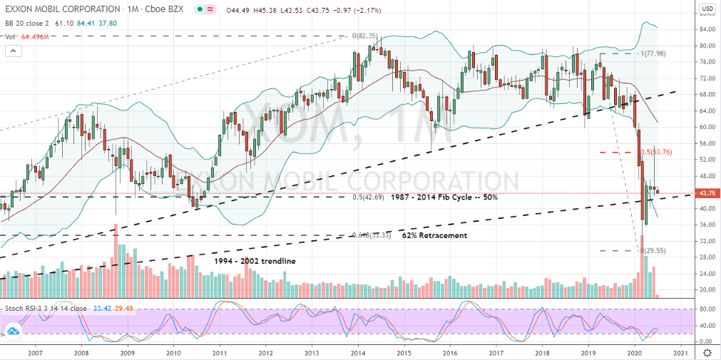 Exxon Mobil (XOM) chart detailing the stock's monthly performance