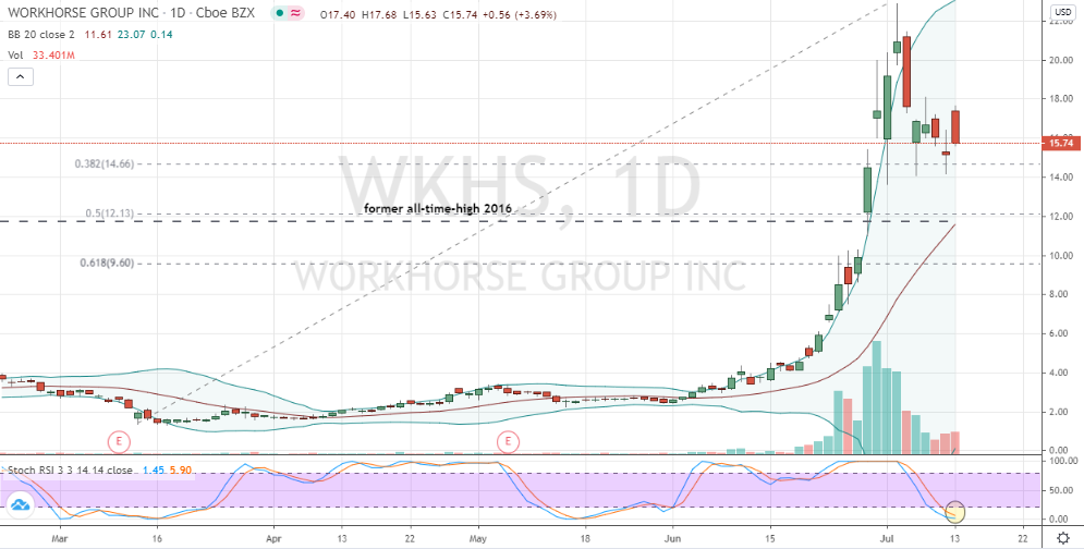 Workhorse Group (WKHS) daily price chart