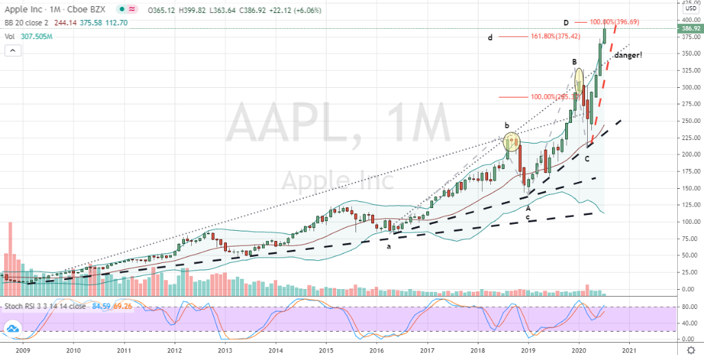 Apple (AAPL) monthly stock chart showing extreme price action