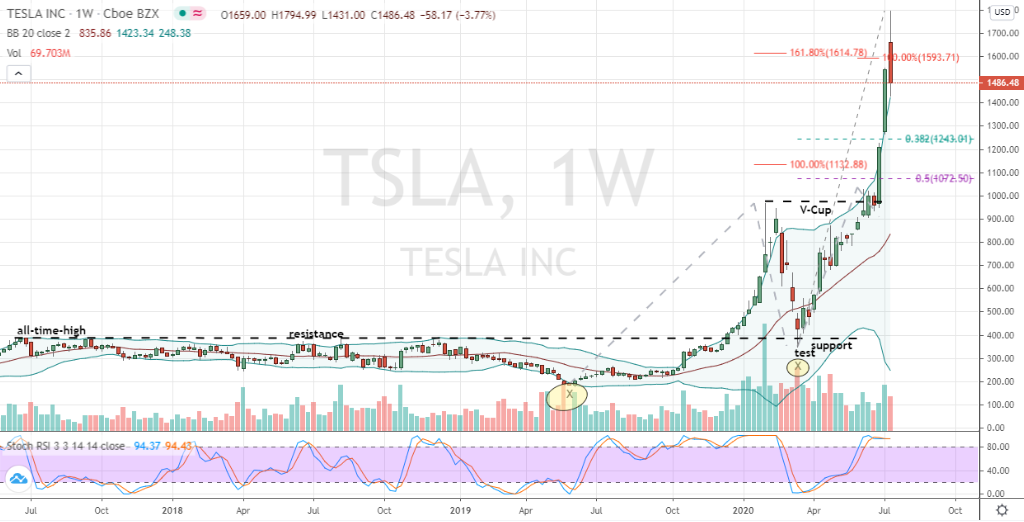 Telsa (TSLA) weekly chart illustrating of a bearish top
