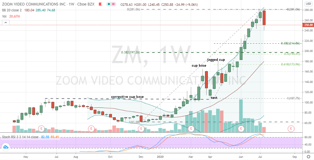 Zoom Video (ZM) weekly price chart showing extreme action