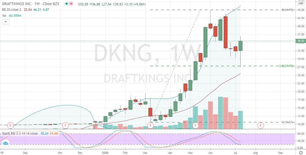 DraftKings (DKNG) bullish weekly chart