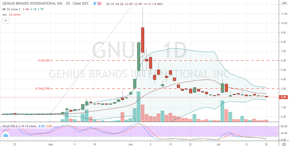 Genius Brands (GNUS) daily price chart after hard correction