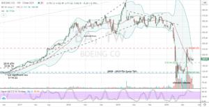 Boeing (BA) weekly price shows emerging uptrend
