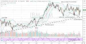 IBM (IBM) bullish monthly chart