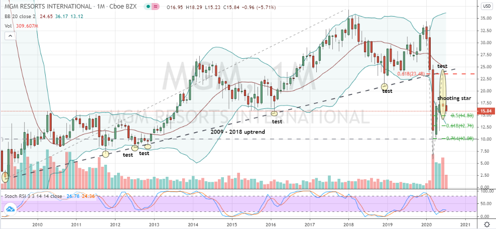 MGM Resorts (MGM) monthly chart shows bears in control at the moment