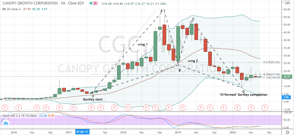 Canopy Growth (CGC) monthly chart Fibonacci pattern bottom
