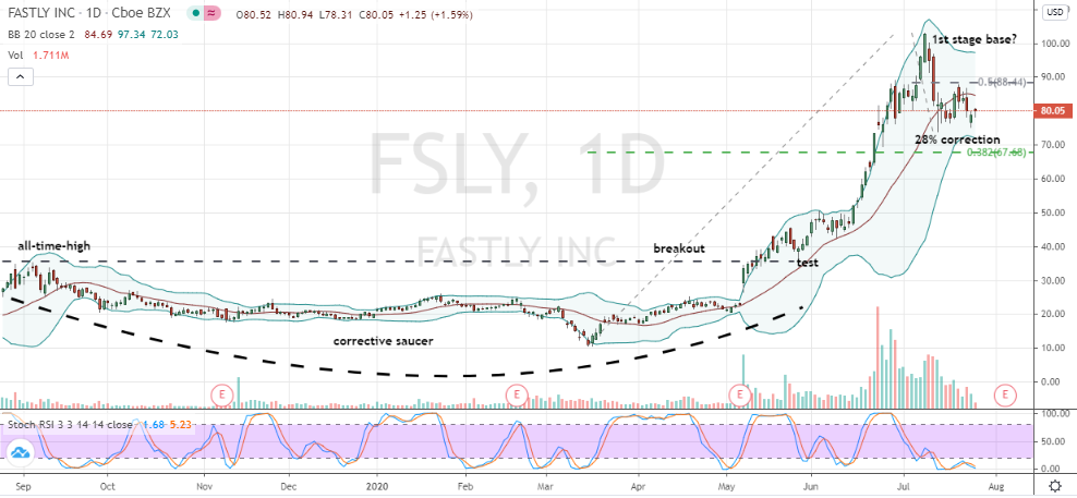 Fastly (FSLY) daily chart showing corrective double bottom pattern