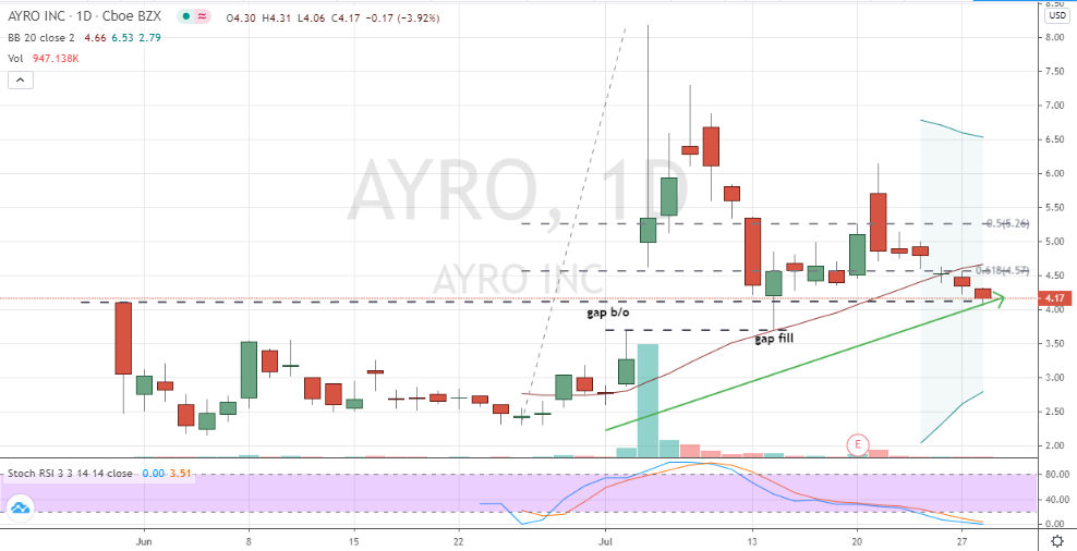 Ayro (AYRO) daily chart illustrating potential low in share price