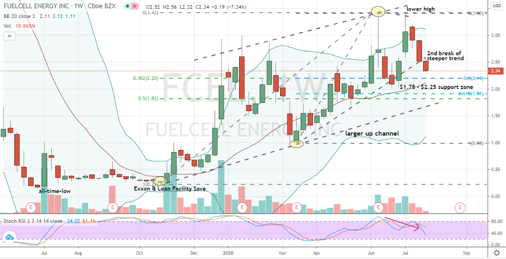 FuelCell Energy (FCEL) weekly chart showing building uptrend