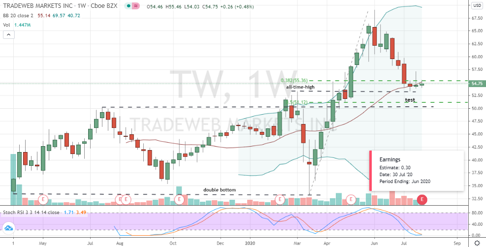 TradeWeb Markets (TW) weekly chart shows corrective bottom to buy