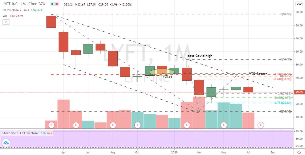 Lyft (LYFT) monthly bearish downtrend has been reaffirmed