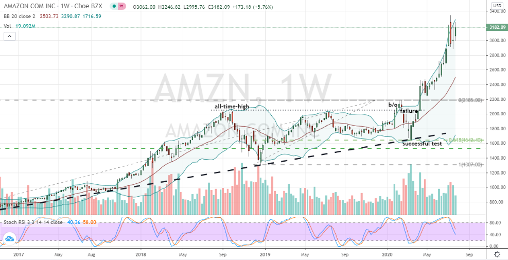Amazon (AMZN) bullish three week base consolidation forming