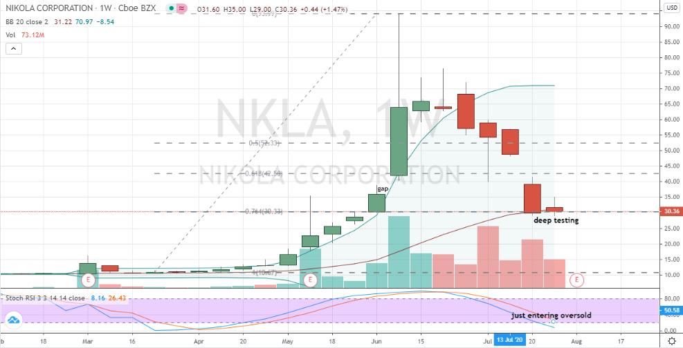 Nikola (NKLA) weekly chart deep corrective position
