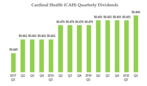 Cardinal Health - Qtrly Dividends