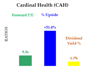 7-2-20 - CAH - Cheap Dividend Stocks