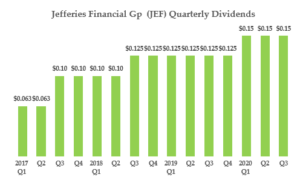 Cheap dividend stocks - JEF