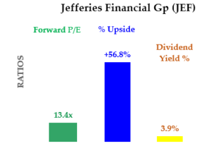 7-2-20 - JEF stock