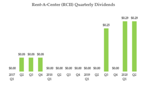 Chart of Rent-A-Center (RCII) quarterly dividends