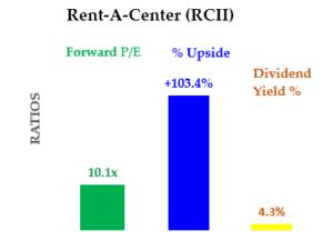 Chart of Rent-A-Center (RCII) stock metrics. Forward P/E is 10.1, Upside Percent is 103.4, Dividend Yield is 4.3%