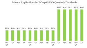 SAIC quarterly dividends