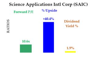 7-2-20 - SAIC - Cheap Dividend Stocks