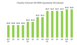 SCHW Dividends - Cheap Dividend Stocks