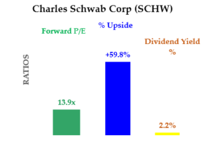 7-2-20 - SCHW - Cheap Dividend Stocks