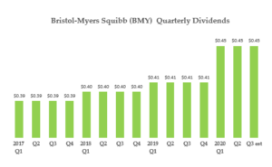 BMY stock - Quarterly Dividend History Past Four Years