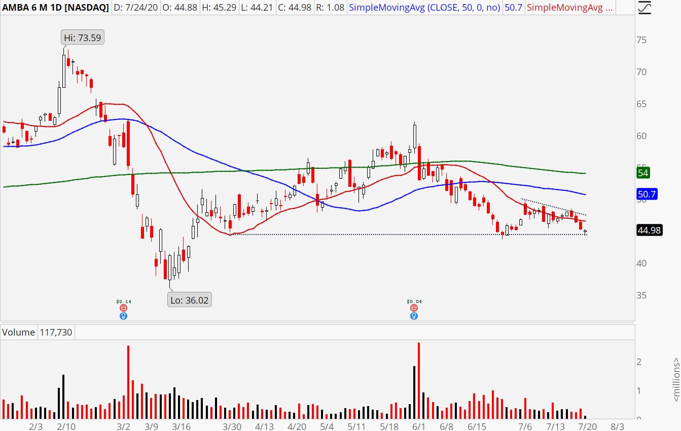 Ambarella (AMBA) stock chart showing descending triangle