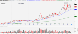 Advanced Micro Devices (AMD) stock chart