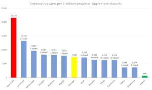 Apple store closures in coronavirus hot spots