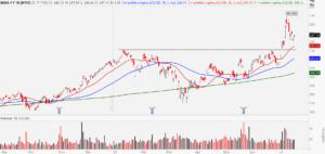 Alibaba (BABA) stock chart showing bull retracement