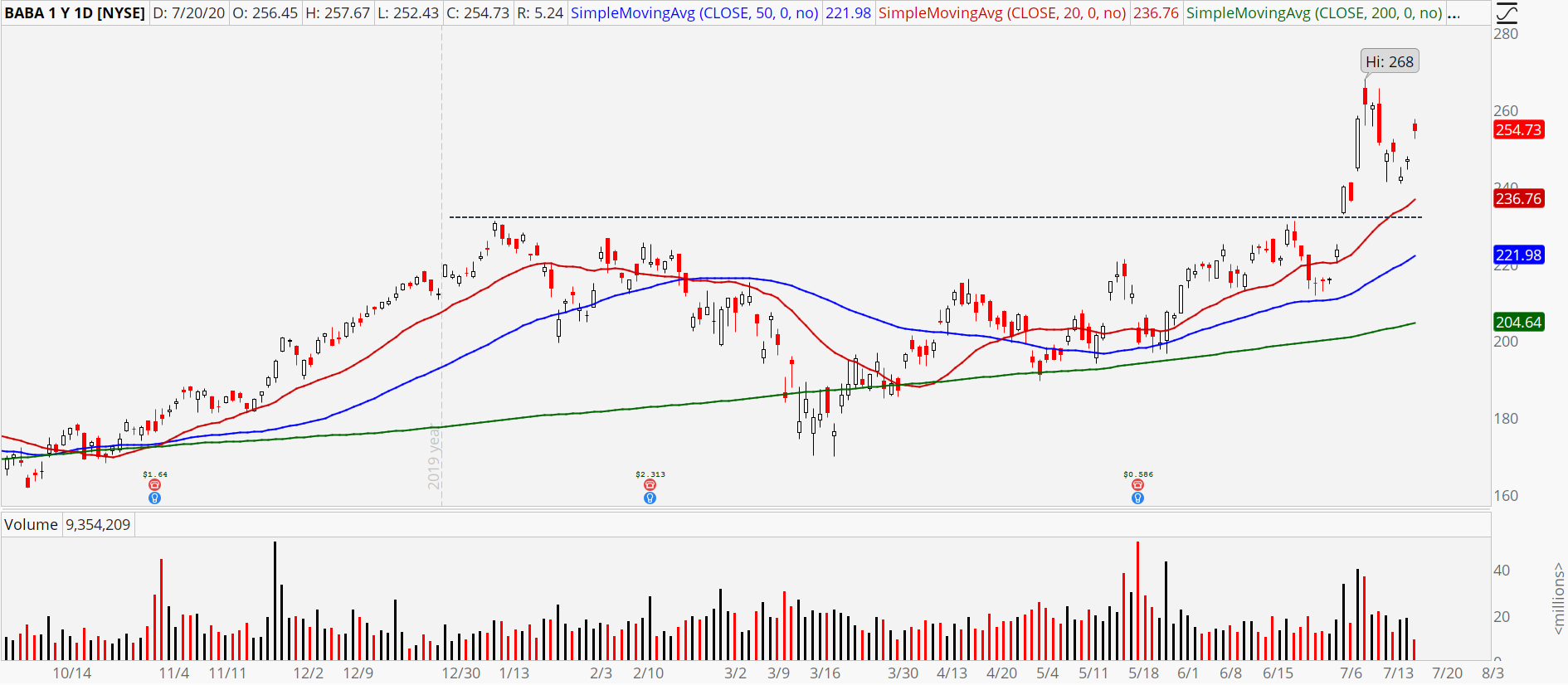 Alibaba (BABA) stock chart showing recent breakout & retracement